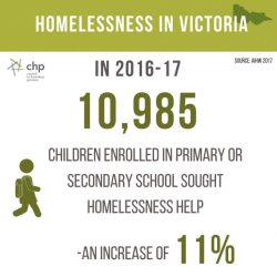 Homelessness is jeopardising the futures of Victorian kids